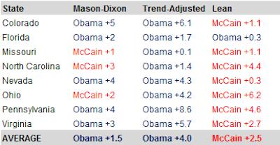 About Those Masondixon Polls New Republic - States below the mason dixon line
