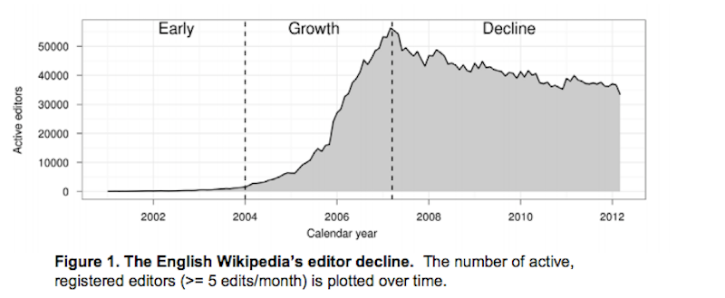 Wikipedia is dying the new republic ccuart