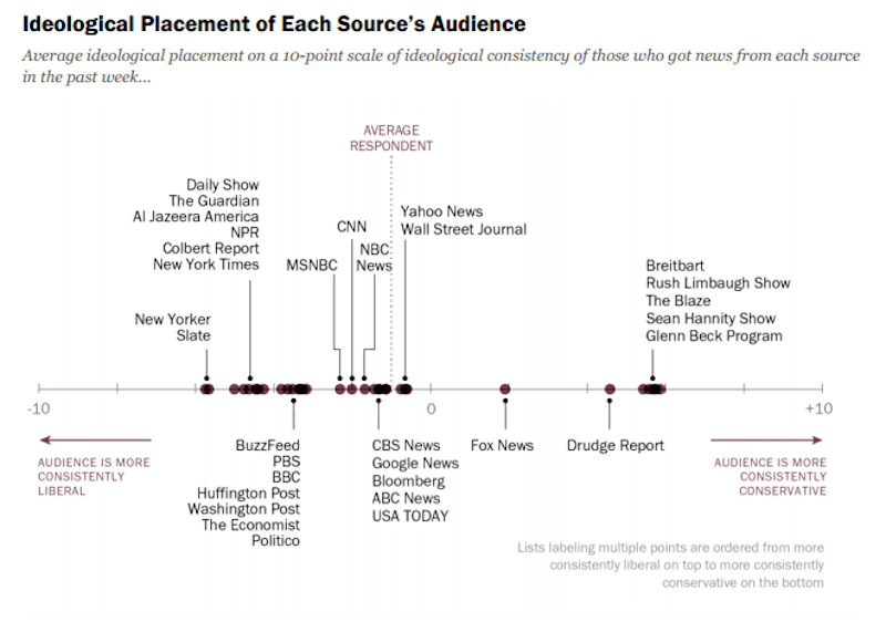 Pew Survey: Conservatives Get Most News From Fox News and