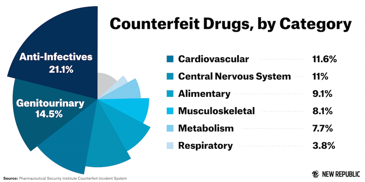 35+ Trends For Counterfeit Drugs Statistics
