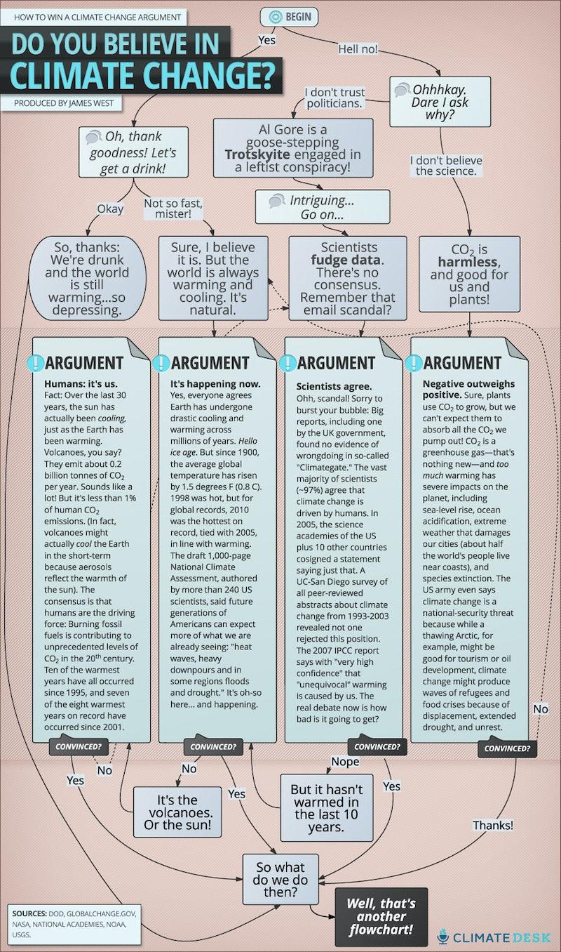 visual argument essay q buy argumentative essay topics luckily we have a secret weapon a flowchart that will help