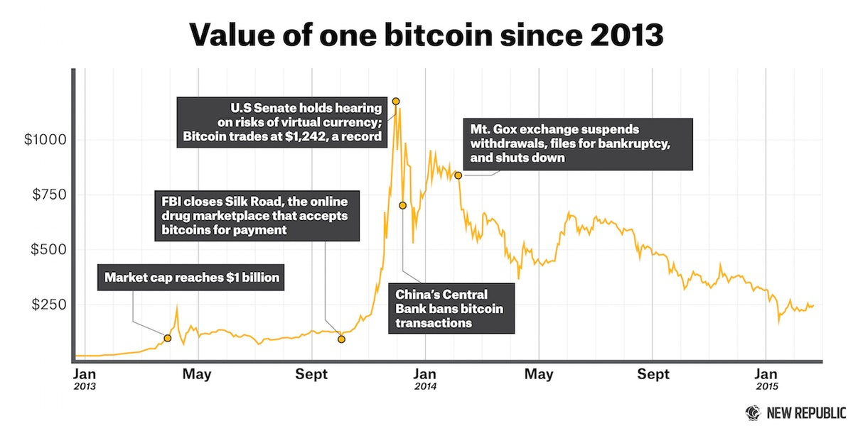 How Small Bitcoin Miners Lose On The Crypto Currency Boom Bust Cycle
