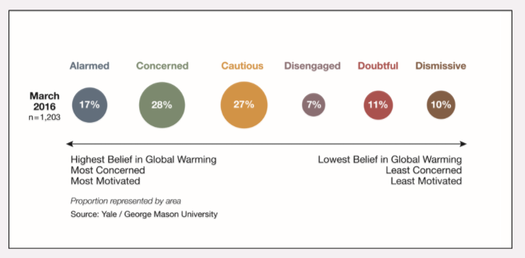 Should We Call Climate-Change Deniers ?Dismissives? Instead?