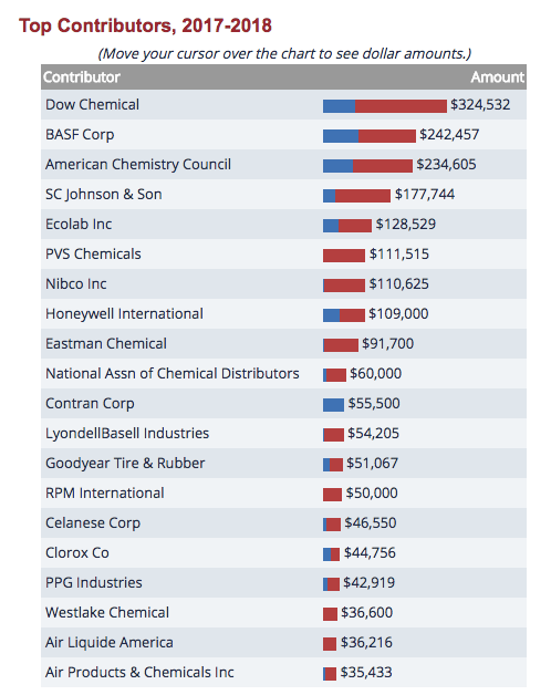 The Toxic Chemical Industry Is Having a Really Great Year