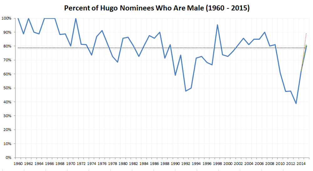 2015 Hugo Awards and the History of Science Fiction Culture