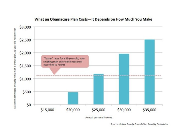 Obamacare rate shock debate subsidies make a huge difference new