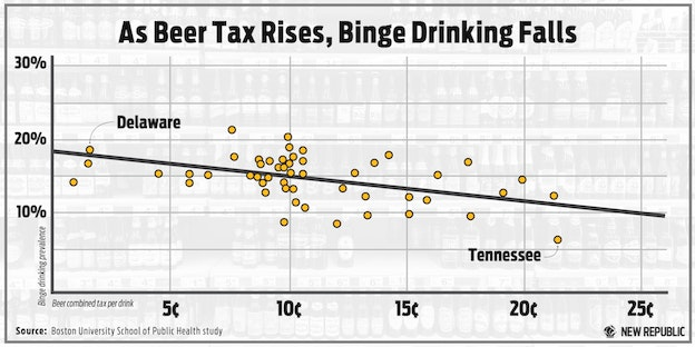 Higher Alcohol Taxes Could Reduce Binge Drinking: Boston U