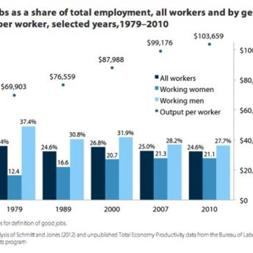 Source: The State of Working America, 12th edition, Economic Policy Institute (http://stateofworkingamerica.org/chart/swa-jobs-figure-5f-good-jobs-share-total/)