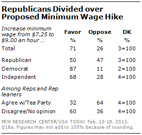 a comparison of the republican and democratic views on the issue of minimum wage Republican views on education involve a variety of overarching ideas first, republicans believe in a restructuring of higher education, which would leave more students equipped for their desired fields and less working minimum wage jobs that are irrelevant to their education.
