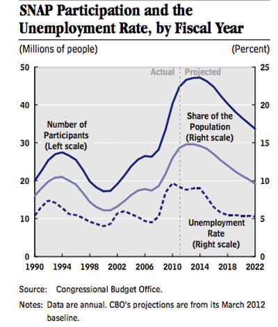 Congressional Budget Office SNAP Participation