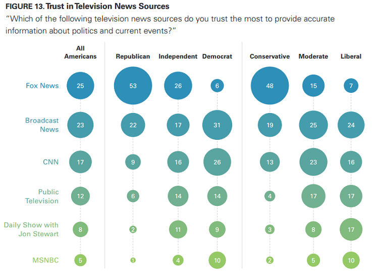Trust in Television News Sources