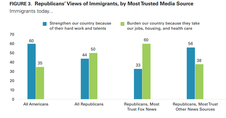 Republican Views on Immigrants