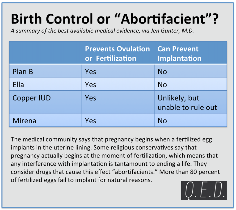 The Facts About Birth Control and Hobby Lobby, by an OB-GYN