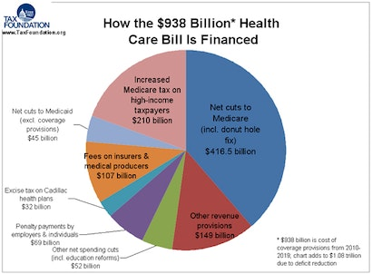 healthcare financing Obamacare Needs Lifesaving Deficit Surgery