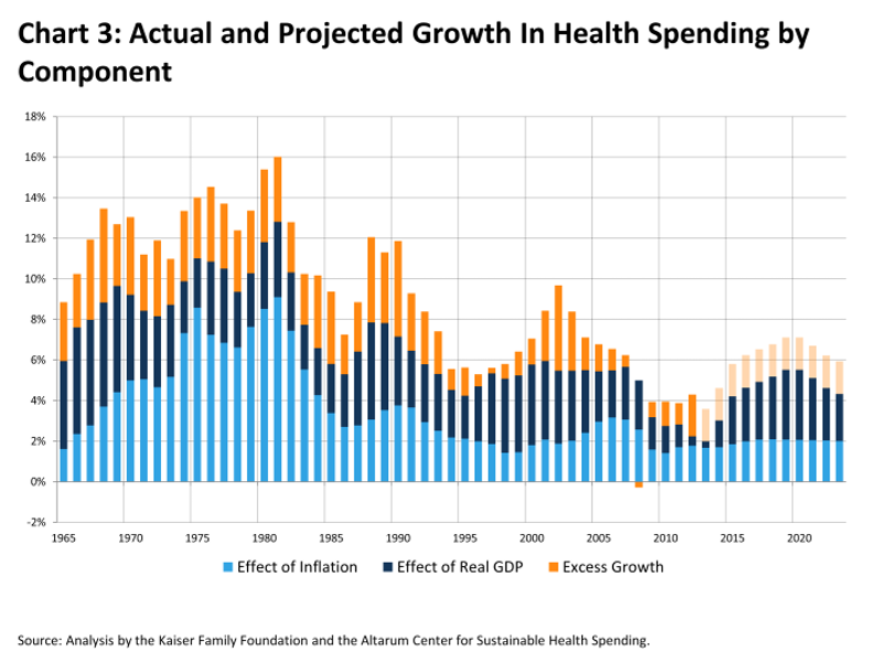 There S Every Reason To Think That Once The Economy Fully Recovers And Care Expansion Is In Place Health Spending Will Be Back Rising At