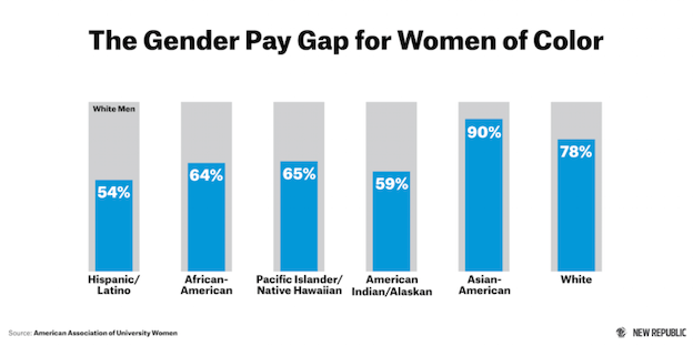 Salary Disparity Over Gender, Race, And Ethnicity