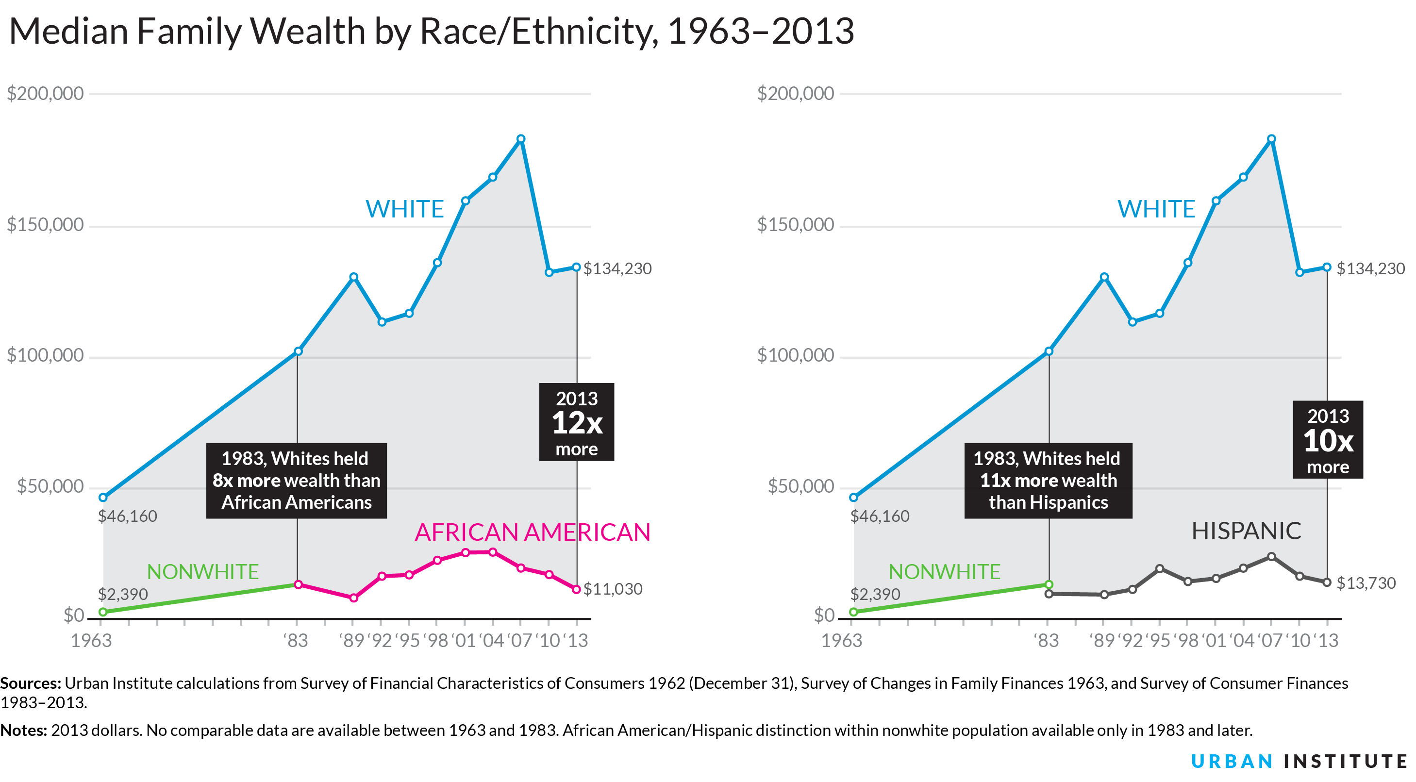 How is race affecting income inequality in America?