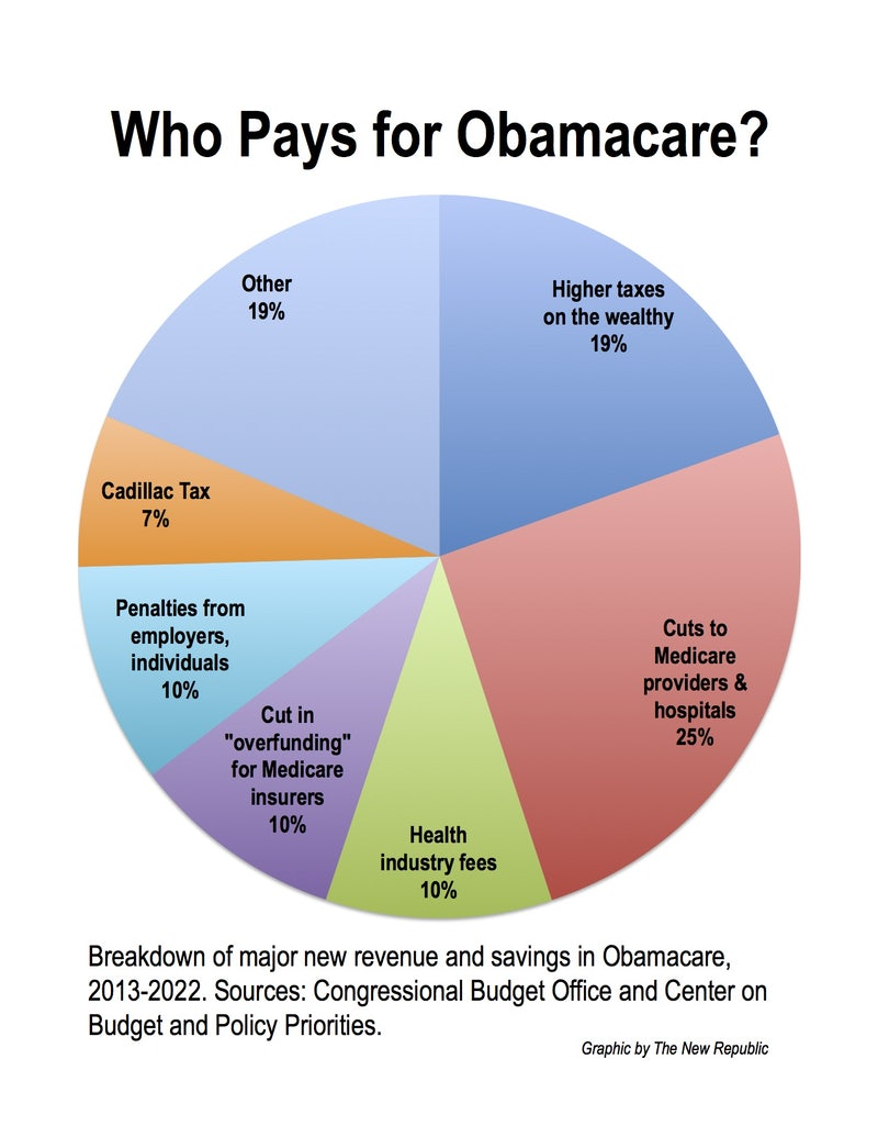 Obamacare is redistributionbut not how republicans say the new the pie chart above will give you a sense of how these pieces fit together yes other is a big category and one obvious takeaway is that the majority nvjuhfo Images