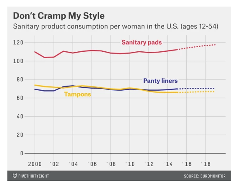 Why Do Americans Refuse to Give Up Tampons?   The New Republic