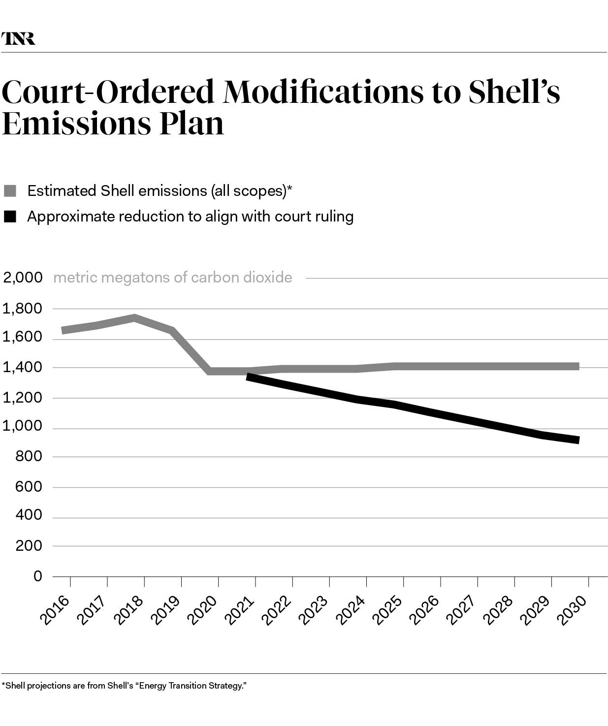 The Surprise Court Ruling That Cut Through Shell's Greenwashing Facade