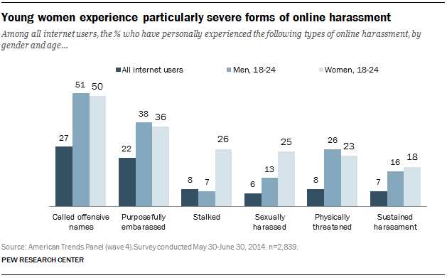 Sexual harassment on social networks